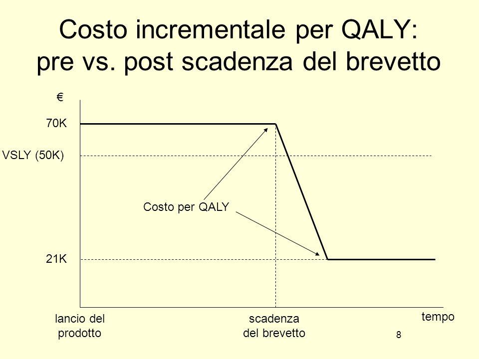 Costo incrementale per QALY: pre vs. post scadenza del brevetto