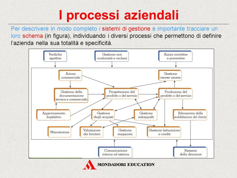 I processi aziendali