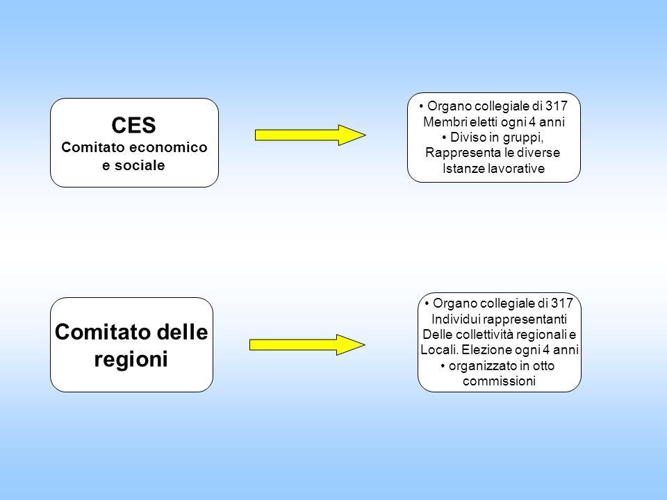 CES Comitato delle regioni