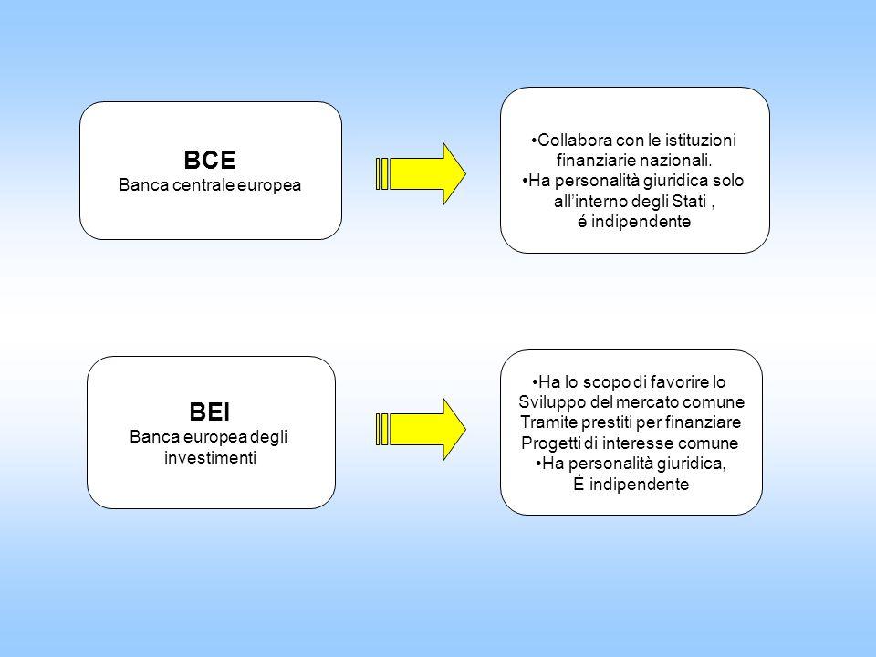 BCE BEI Collabora con le istituzioni finanziarie nazionali.