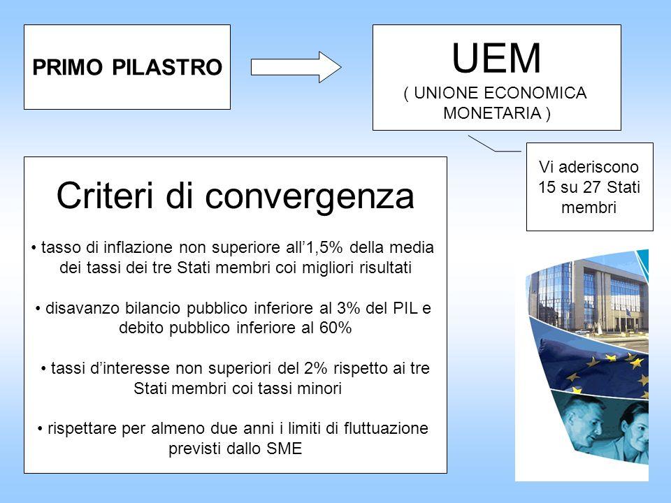 UEM Criteri di convergenza PRIMO PILASTRO ( UNIONE ECONOMICA