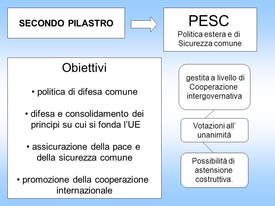 PESC Obiettivi SECONDO PILASTRO politica di difesa comune