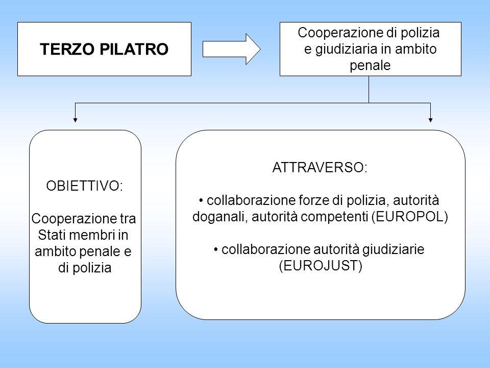 TERZO PILATRO Cooperazione di polizia e giudiziaria in ambito penale
