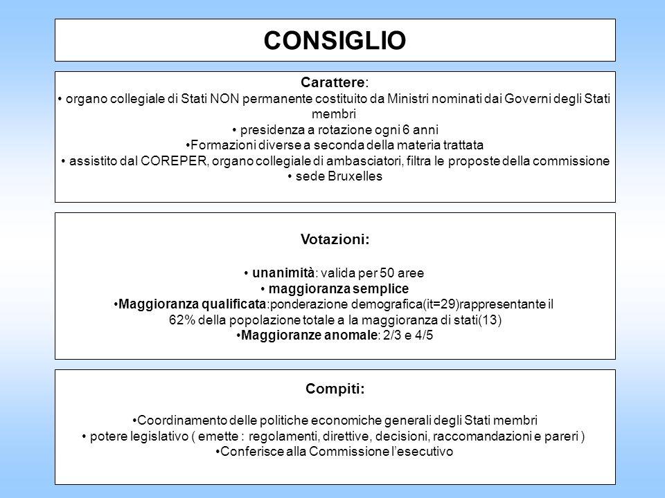 CONSIGLIO Carattere: Votazioni: Compiti: