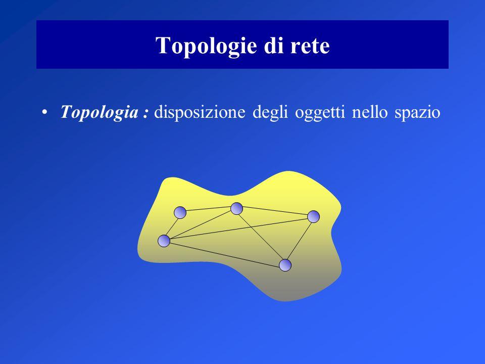 Topologie di rete Topologia : disposizione degli oggetti nello spazio