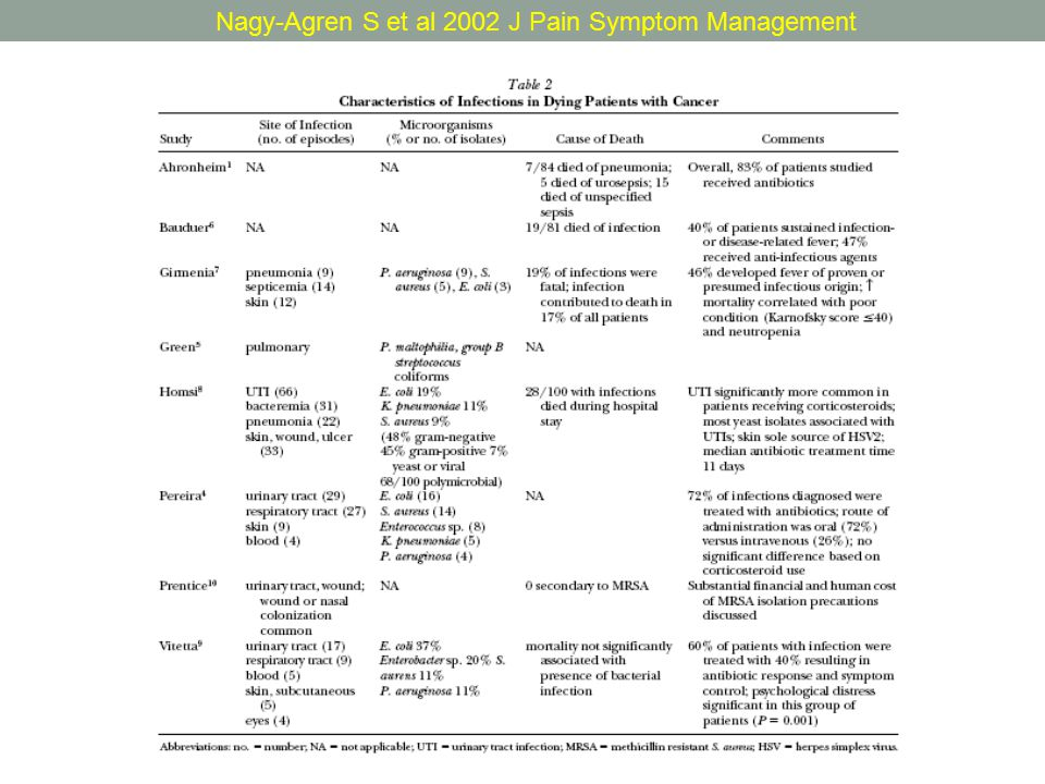Nagy-Agren S et al 2002 J Pain Symptom Management