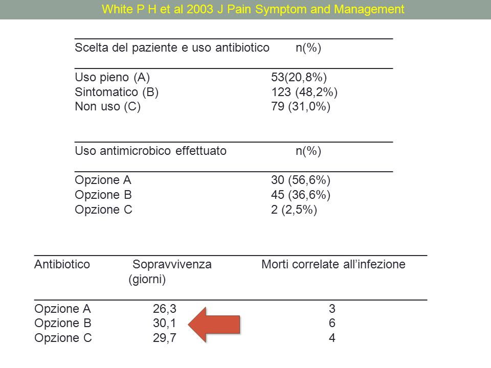 White P H et al 2003 J Pain Symptom and Management