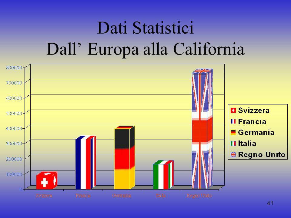 Dati Statistici Dall' Europa alla California