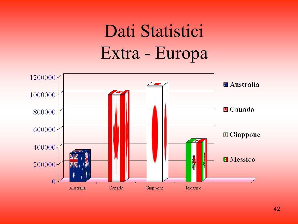 Dati Statistici Extra - Europa