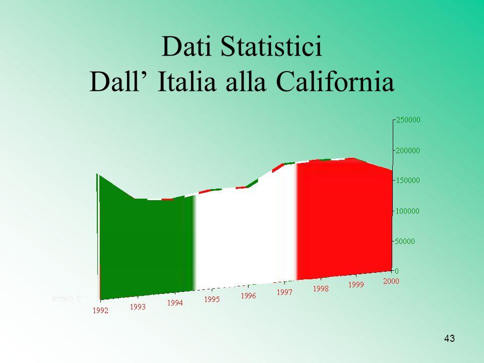 Dati Statistici Dall' Italia alla California