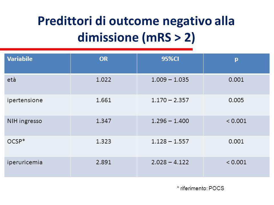 Predittori di outcome negativo alla dimissione (mRS > 2)