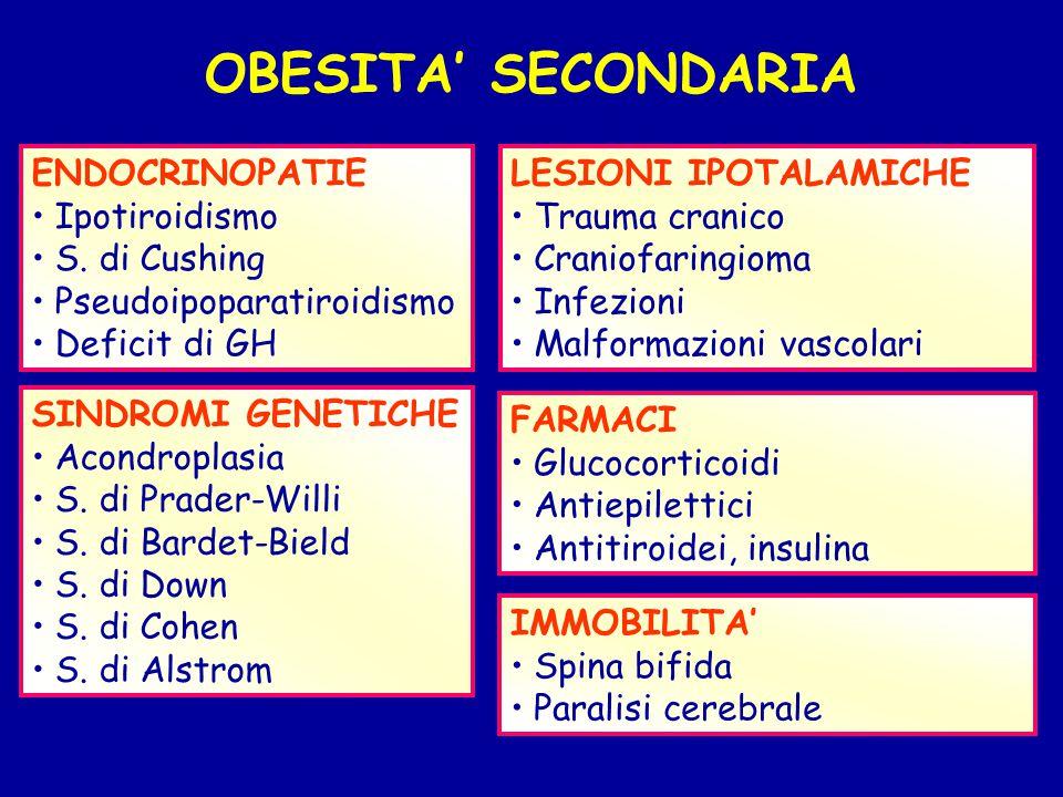 OBESITA' SECONDARIA ENDOCRINOPATIE Ipotiroidismo S. di Cushing