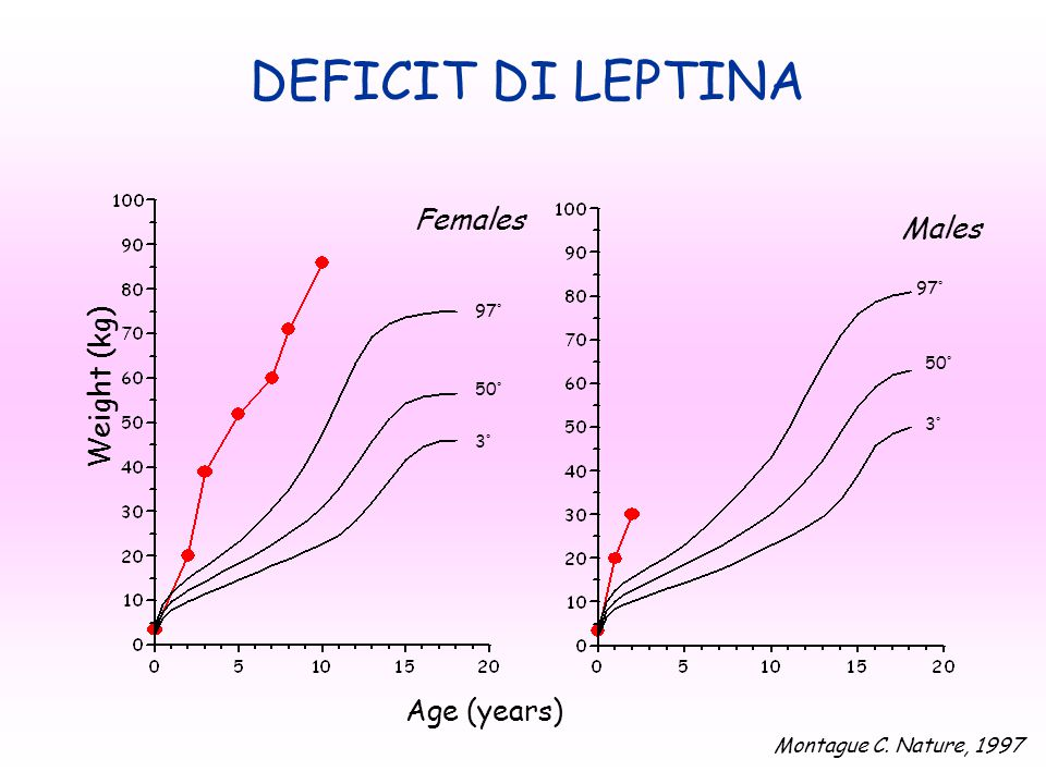 DEFICIT DI LEPTINA Females Males Weight (kg)‏ Age (years)‏