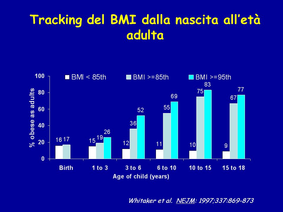 Tracking del BMI dalla nascita all'età adulta