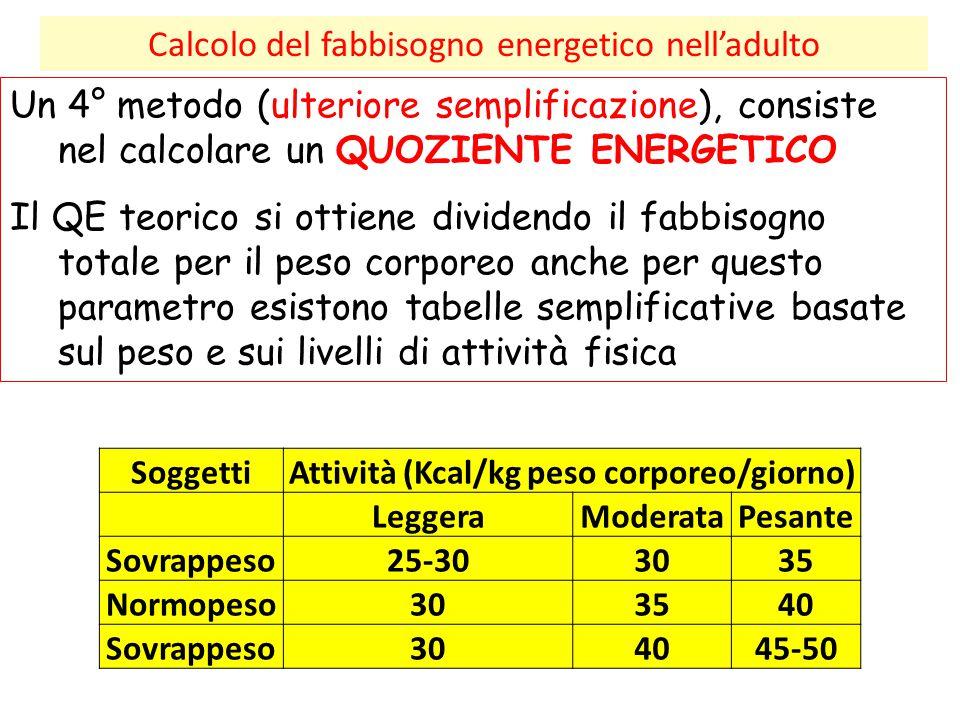 Attività (Kcal/kg peso corporeo/giorno)