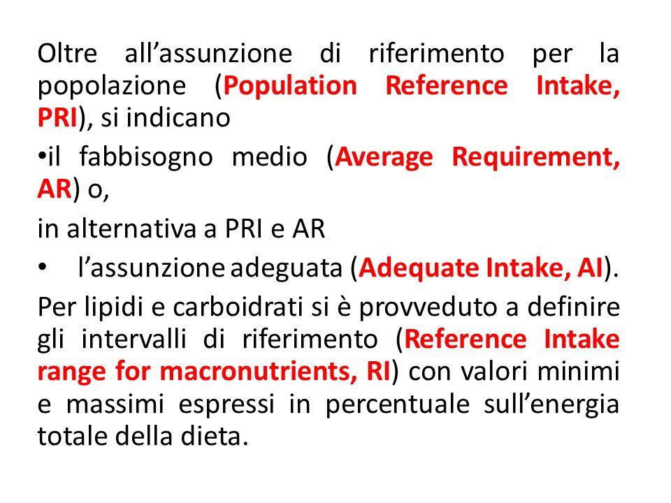 Oltre all'assunzione di riferimento per la popolazione (Population Reference Intake, PRI), si indicano
