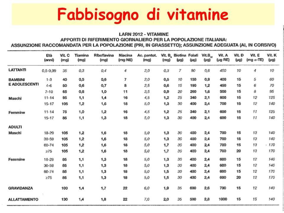 Fabbisogno di vitamine