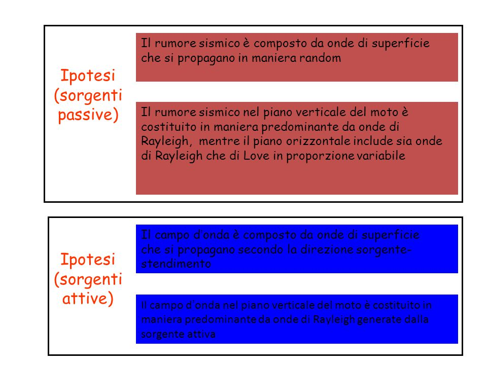 Ipotesi (sorgenti passive)