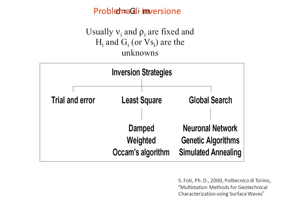 Problema di inversione d = G · m