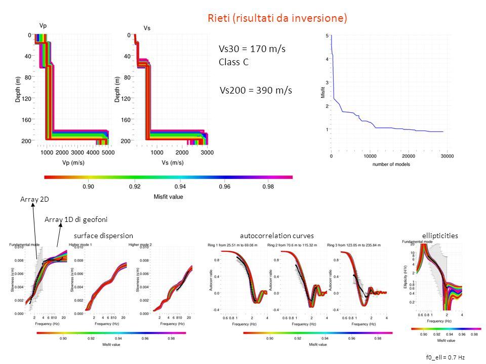 Rieti (risultati da inversione)