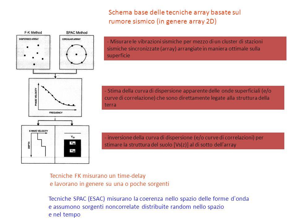 Schema base delle tecniche array basate sul