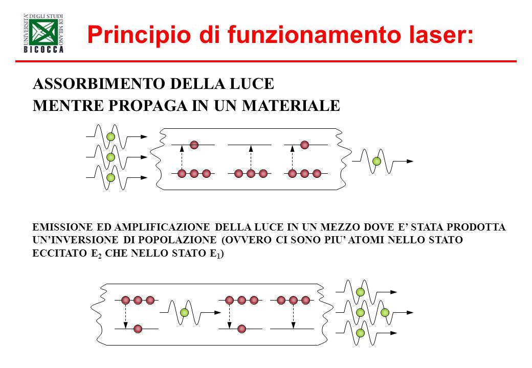 Principio di funzionamento laser: