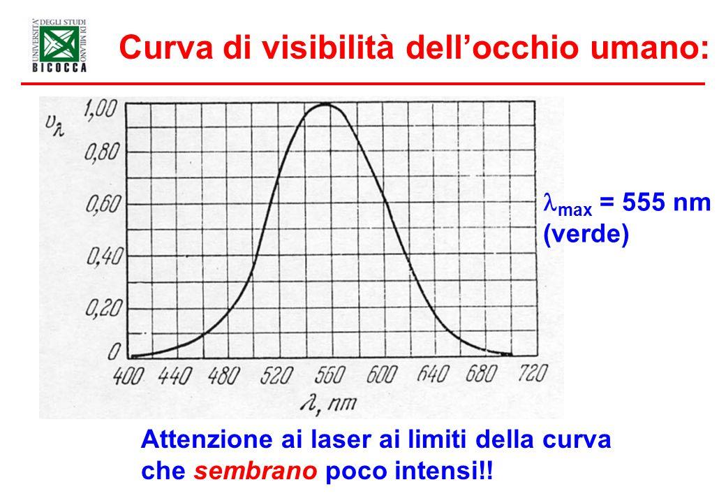 Curva di visibilità dell'occhio umano: