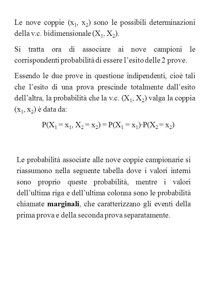 Le nove coppie (x1, x2) sono le possibili determinazioni della v. c