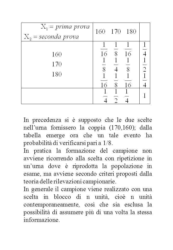 In precedenza si è supposto che le due scelte nell'urna fornissero la coppia (170,160); dalla tabella emerge ora che un tale evento ha probabilità di verificarsi pari a 1/8.
