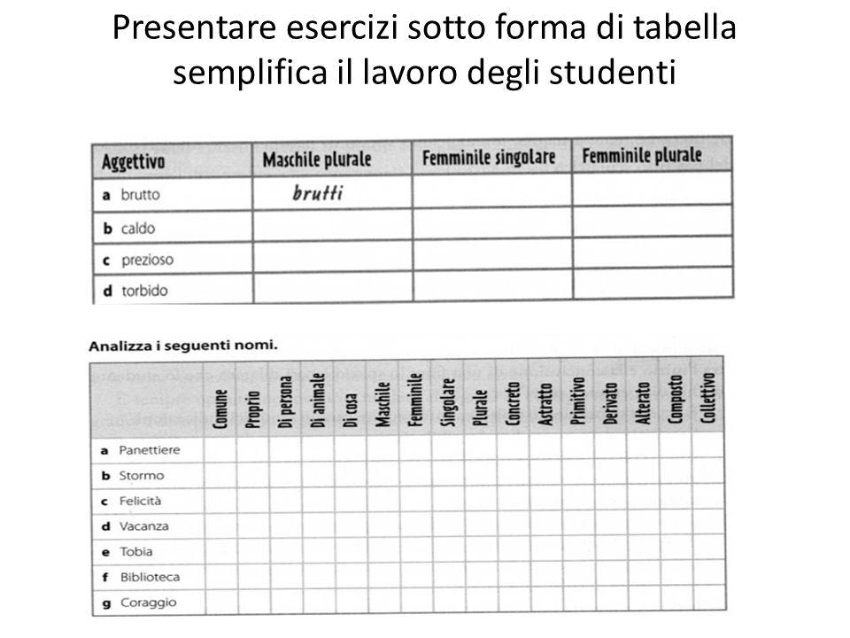 Presentare esercizi sotto forma di tabella semplifica il lavoro degli studenti