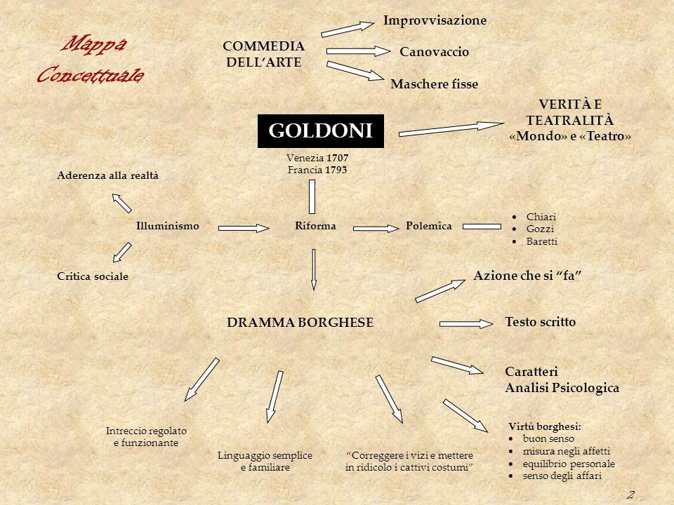 Mappa Concettuale GOLDONI Improvvisazione COMMEDIA Canovaccio