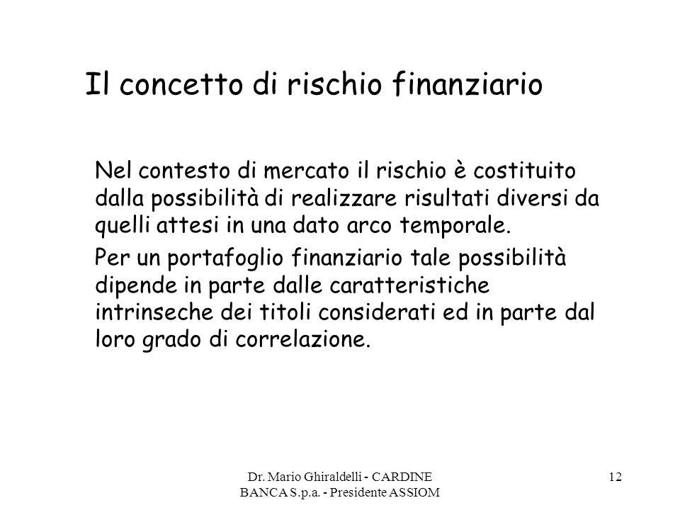 Il concetto di rischio finanziario