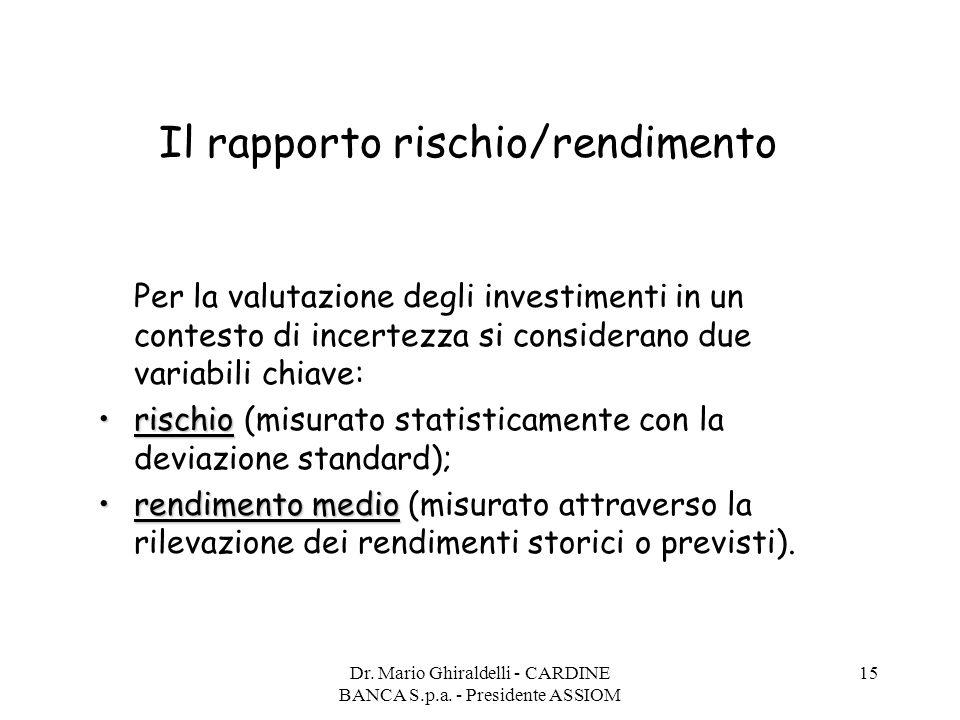 Il rapporto rischio/rendimento