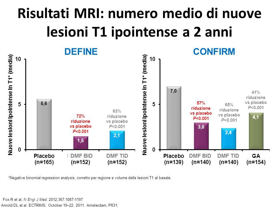 Risultati MRI: numero medio di nuove lesioni T1 ipointense a 2 anni