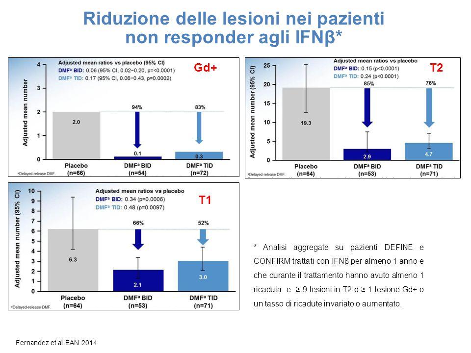 Riduzione delle lesioni nei pazienti non responder agli IFNβ*