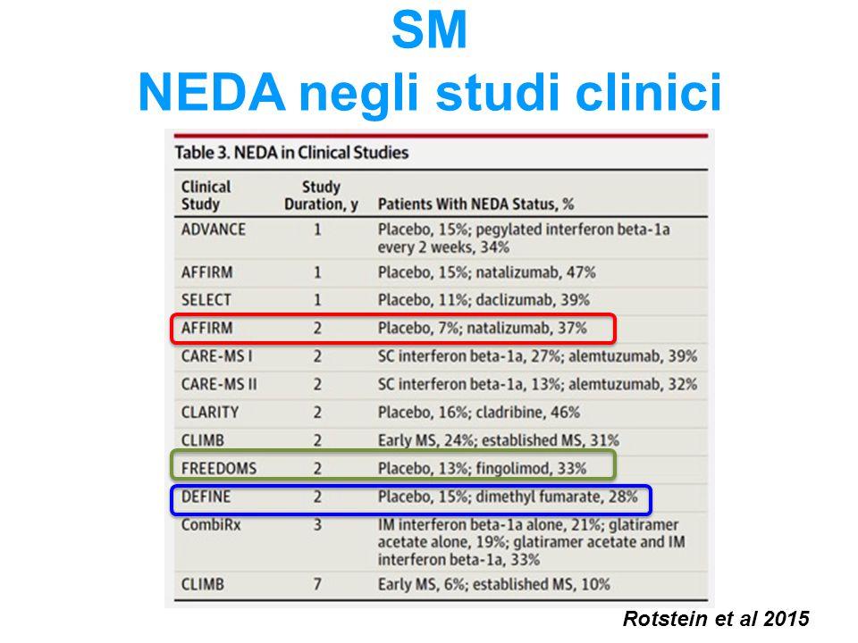 SM NEDA negli studi clinici