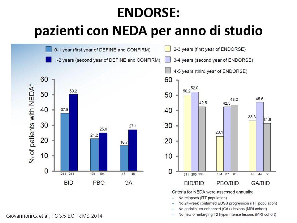 ENDORSE: pazienti con NEDA per anno di studio
