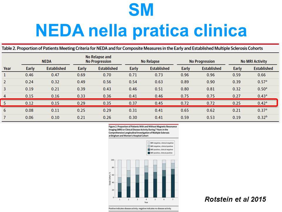 SM NEDA nella pratica clinica