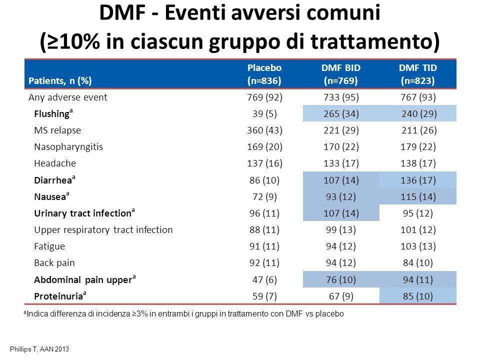 DMF - Eventi avversi comuni (≥10% in ciascun gruppo di trattamento)