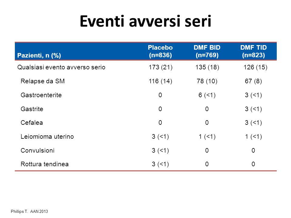 Eventi avversi seri Pazienti, n (%) Placebo (n=836) DMF BID (n=769)