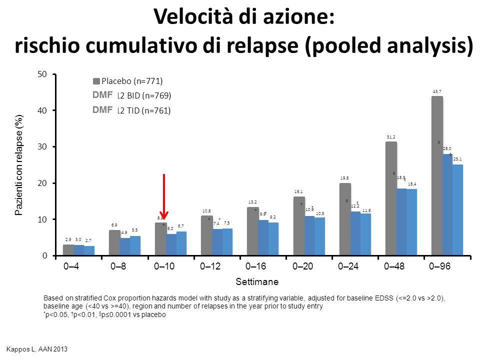 Velocità di azione: rischio cumulativo di relapse (pooled analysis)