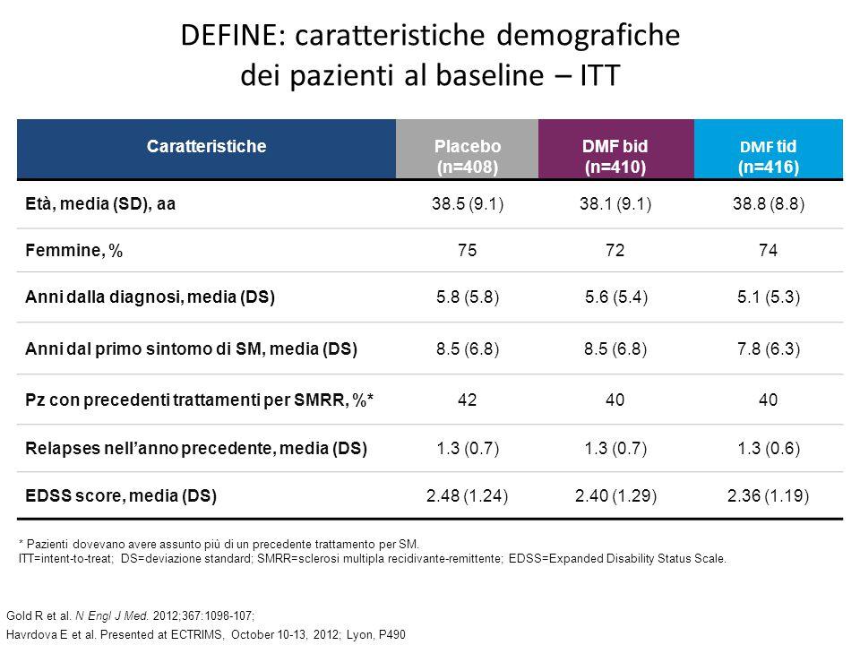 DEFINE: caratteristiche demografiche dei pazienti al baseline – ITT