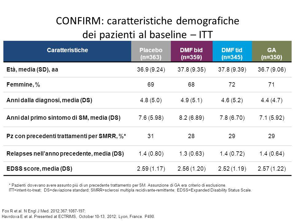 CONFIRM: caratteristiche demografiche dei pazienti al baseline – ITT