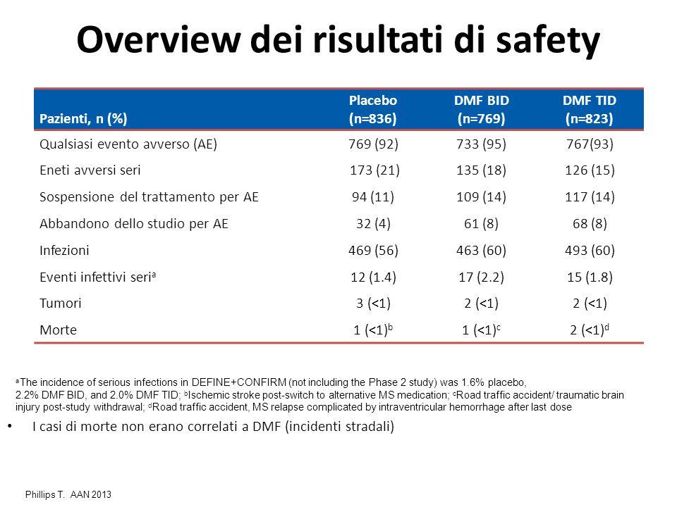 Overview dei risultati di safety