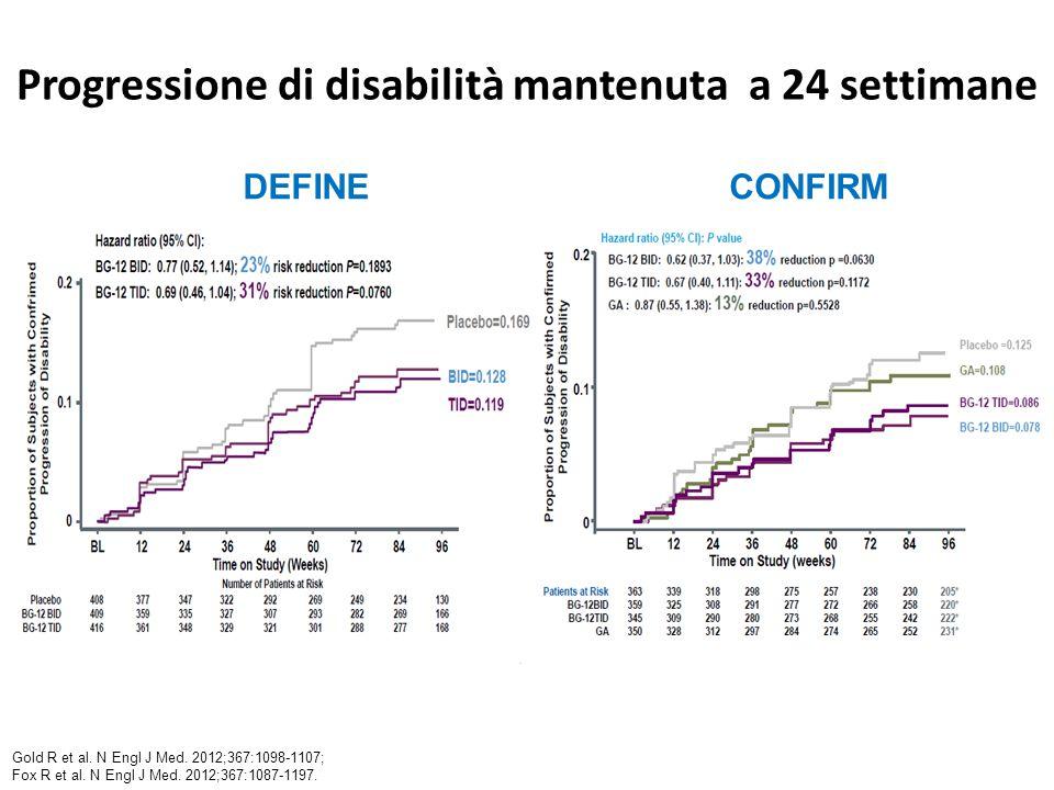 Progressione di disabilità mantenuta a 24 settimane