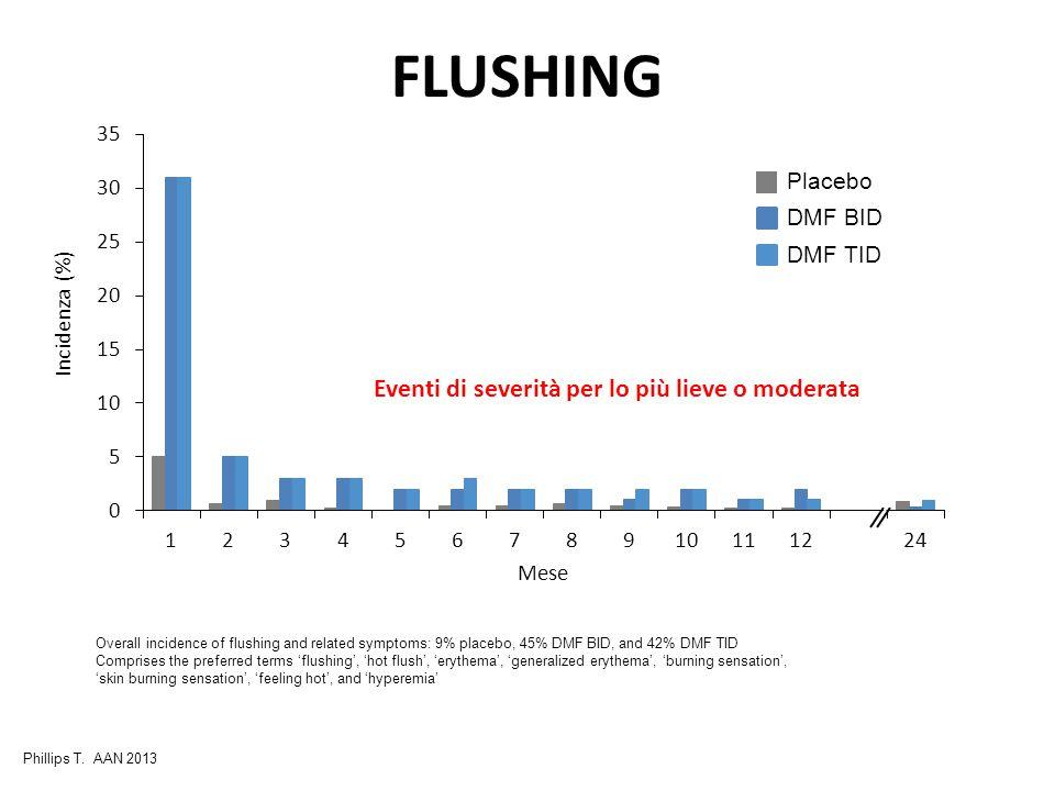 FLUSHING Eventi di severità per lo più lieve o moderata Placebo
