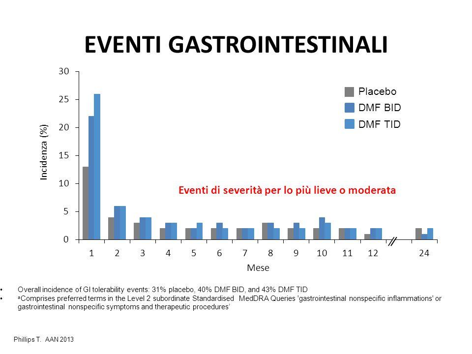 EVENTI GASTROINTESTINALI