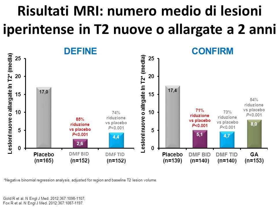 Risultati MRI: numero medio di lesioni iperintense in T2 nuove o allargate a 2 anni