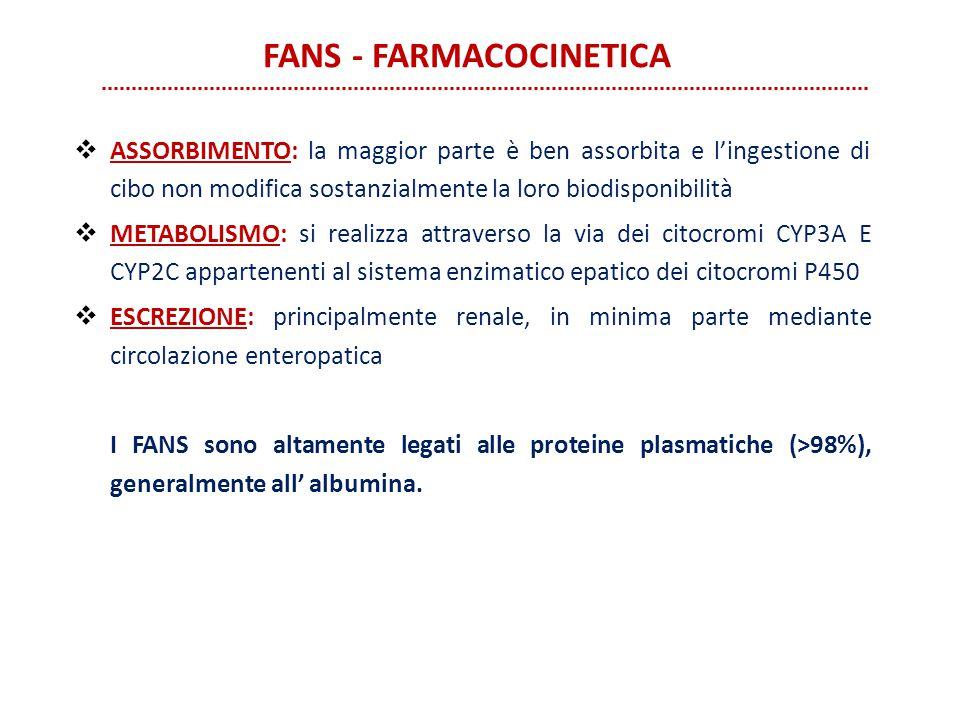 FANS - FARMACOCINETICA