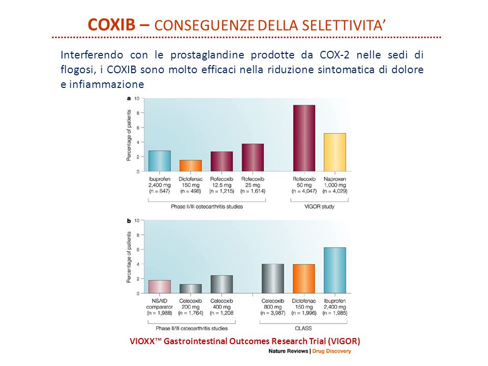 COXIB – CONSEGUENZE della selettivita'